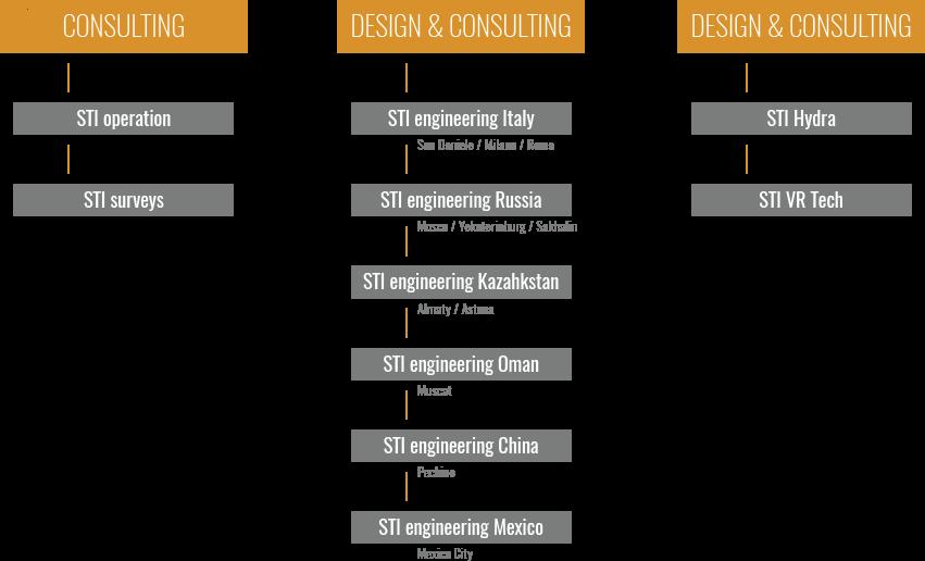 Staff e proprietà – STI Engineering